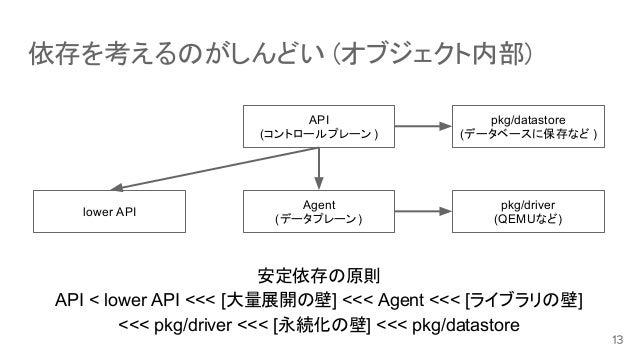 依存を考えるのがしんどい (オブジェクト内部) pkg/datastore (データベースに保存など ) pkg/driver (QEMUなど) Agent (データプレーン) API (コントロールプレーン ) lower API 安定依存の...