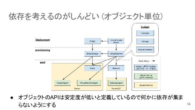 依存を考えるのがしんどい (オブジェクト単位) ● オブジェクトのAPIは安定度が低いと定義しているので何かに依存が集ま らないようにする
