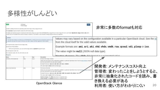 多様性がしんどい 開発者: メンテナンスコスト向上 管理者: 変わったことをしようとすると、 非常に抽象化されたコードを読み、書 き換える必要がある 利用者: 使い方がわかりにくい OpenStack Glance 非常に多数のformatも対応