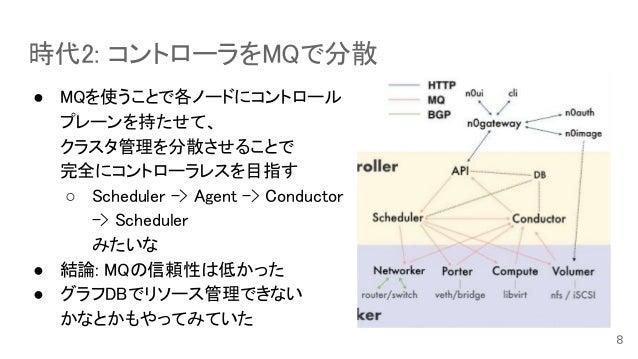 時代2: コントローラをMQで分散 ● MQを使うことで各ノードにコントロール プレーンを持たせて、 クラスタ管理を分散させることで 完全にコントローラレスを目指す ○ Scheduler -> Agent -> Conductor -> Sc...