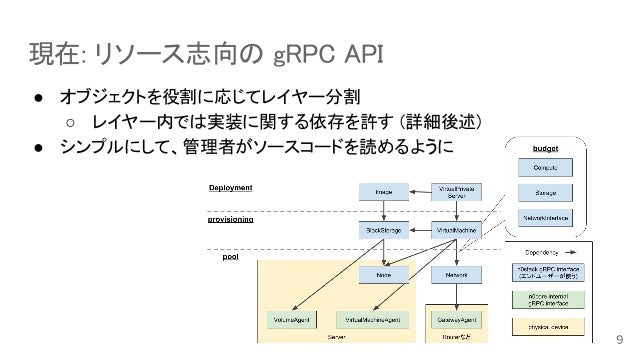 現在: リソース志向の gRPC API ● オブジェクトを役割に応じてレイヤー分割 ○ レイヤー内では実装に関する依存を許す (詳細後述) ● シンプルにして、管理者がソースコードを読めるように