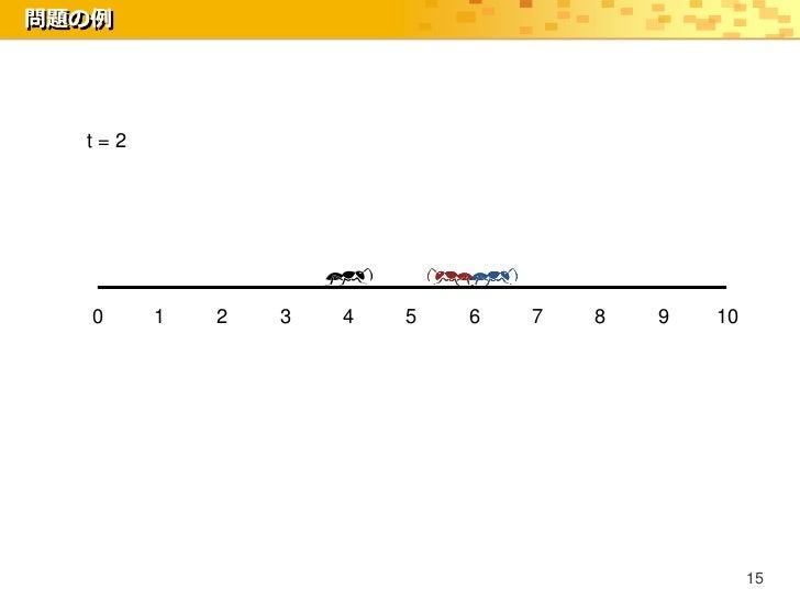 問題の例  t=2   0    1   2   3   4   5   6   7   8   9   10                                                 15
