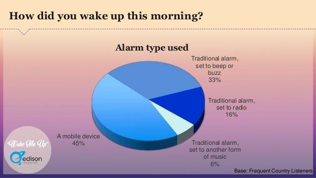 """""""Wake Me Up"""" A mobile device 45% Traditional alarm, set to beep or buzz 33% Traditional alarm, set to radio 16% Traditiona..."""