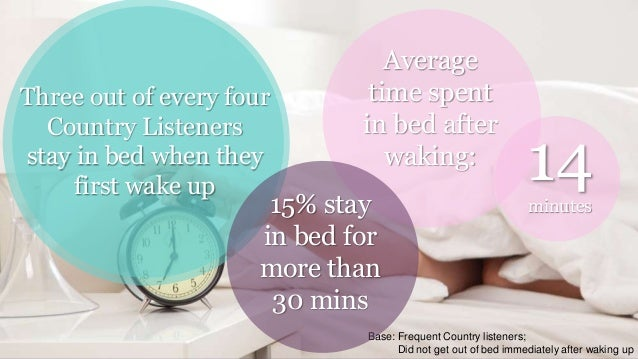 """""""Wake Me Up"""" Average time spent in bed after waking: 14minutes Three out of every four Country Listeners stay in bed when ..."""