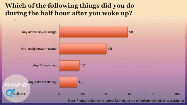"""""""Wake Me Up"""" 58 40 17 15 0 20 40 60 80 100 Any mobile device usage Any social network usage Any TV watching Any AM/FM list..."""
