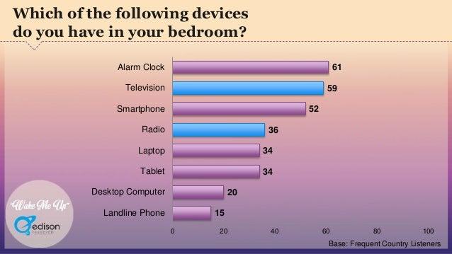 """Wake Me Up"" 61 59 52 36 34 34 20 15 0 20 40 60 80 100 Alarm Clock Television Smartphone Radio Laptop Tablet Desktop Compu..."