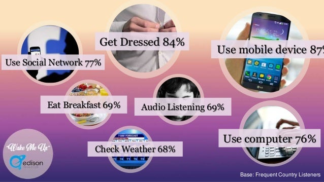 """""""Wake Me Up"""" Use Social Network 77% Use mobile device 87% Check Weather 68% Audio Listening 69% Base: Frequent Country Lis..."""