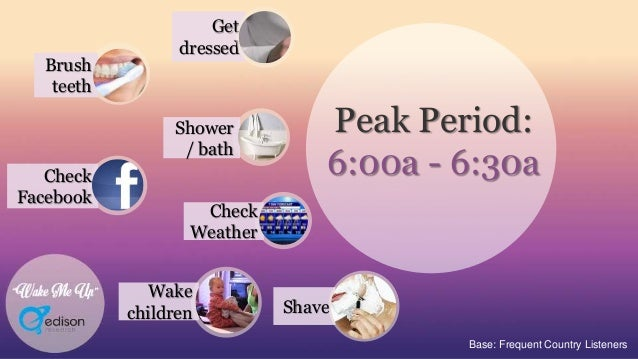 """""""Wake Me Up"""" Base: Frequent Country Listeners Peak Period: 6:00a - 6:30a Get dressed Check Facebook Shower / bath Brush te..."""