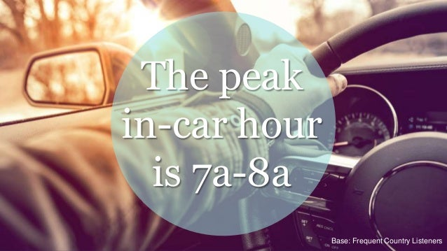 Base: Frequent Country Listeners The peak in-car hour is 7a-8a