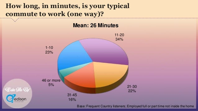 """""""Wake Me Up"""" 1-10 23% 11-20 34% 21-30 22% 31-45 16% 46 or more 5% How long, in minutes, is your typical commute to work (o..."""