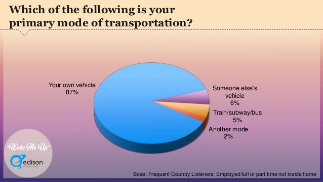 """""""Wake Me Up"""" Your own vehicle 87% Someone else's vehicle 6% Train/subway/bus 5% Another mode 2% Which of the following is ..."""