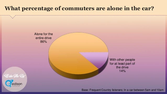 """""""Wake Me Up"""" What percentage of commuters are alone in the car? Alone for the entire drive 86% With other people for at le..."""