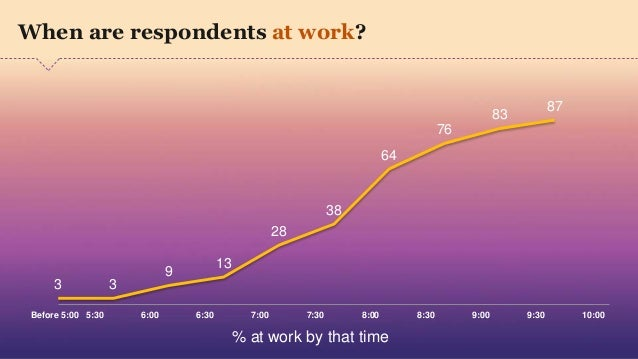 3 3 9 13 28 38 64 76 83 87 Before 5:00 5:30 6:00 6:30 7:00 7:30 8:00 8:30 9:00 9:30 10:00 When are respondents at work? % ...