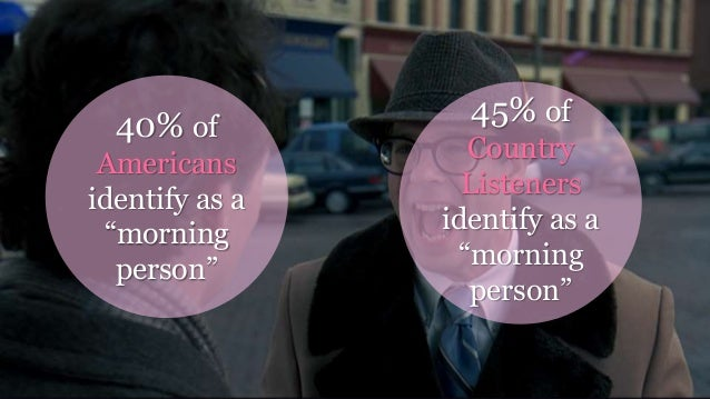 """Waking up 40% of Americans identify as a """"morning person"""" 45% of Country Listeners identify as a """"morning person"""""""
