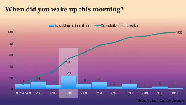 9 14 7 23 10 13 5 9 2 5 2 54 100 0 20 40 60 80 100 Before 5:00 5:30 6:00 6:30 7:00 7:30 8:00 8:30 9:00 9:30 10:00 % waking...
