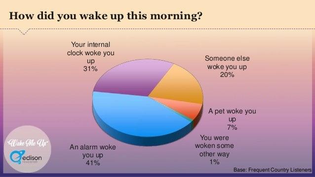 """Wake Me Up"" An alarm woke you up 41% Your internal clock woke you up 31% Someone else woke you up 20% A pet woke you up 7..."