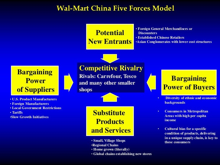 walmart five forces model case study Walmart stores inc report contains a detailed discussion of walmart porter's five forces analysis the report also illustrates the application of the major analytical strategic frameworks in business studies such as swot, pestel, value chain analysis and mckinsey 7s model on walmart.