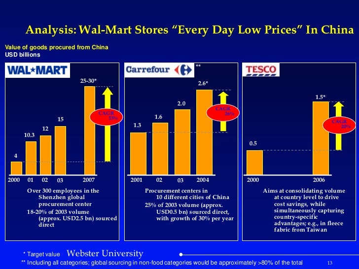 five forces analysis of wal mart in china Pest analysis of china shows that it is a flourishing country with the need for some over the past five years, china's economy experienced significant gdp.