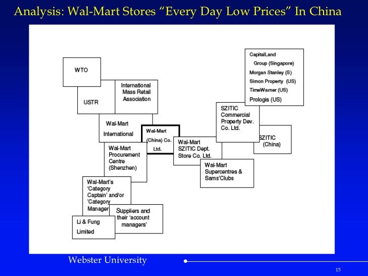 walmart case study china Case analysis walmart case group i  chain strategies reduce dependent level of production from china especially garment products  case study of 'wal mart women.