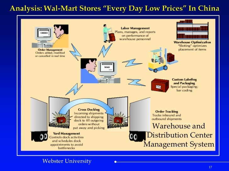 wal mart stores everyday low prices in Wal-mart stores: everyday low prices in china read the harvard business case study for unit 6: farhoomand, a f, wang, i (september, 2008) wal-mart stores.