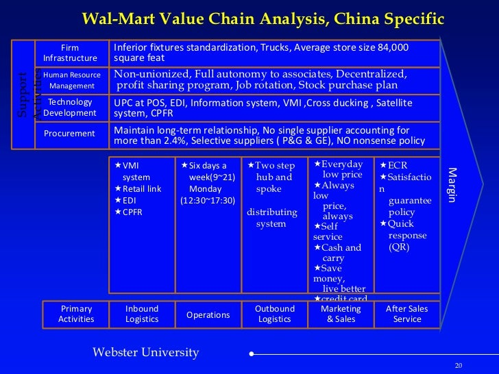 a case study and history of wal mart stores A specific case will be studied: wal-mart  presentation of wal-mart and study of  company officially incorporated as walmart stores, inc wal-mart started its.