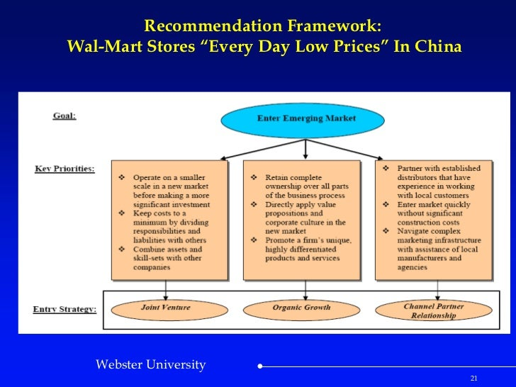 walmart case study china Wal-mart case study manufacturers for production of the machinery six chinese officials and three representatives from the bank of china were walmart ppt.
