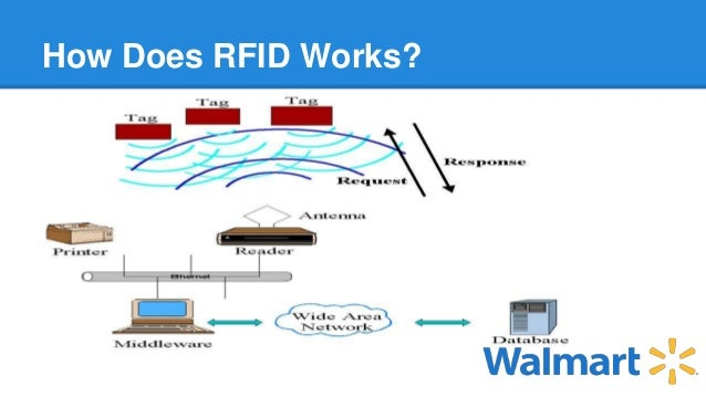case study walmart grapples with rfid