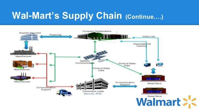 walmart chain of command Suddenly, going green and organic seems to point to profitso does seeking opportunity where others see danger and for wal-mart , managing both those trends requires maintaining the supply pipeline.