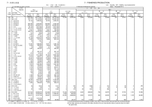 7‧FISHERIES PRODUCTION 單位: 產量:公噸, 千尾(觀賞魚) Unit: Quantity:M.T.; 1000Pcs. by ornamental fish 價值:新臺幣千元 (1) By type of fisheri...