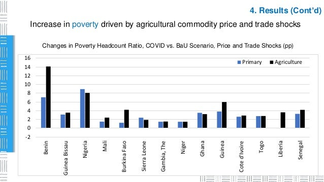 4. Results (Cont'd) Increase in poverty driven by agricultural commodity price and trade shocks Changes in Poverty Headcou...
