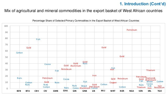 1. Introduction (Cont'd) Mix of agricultural and mineral commodities in the export basket of West African countries Percen...