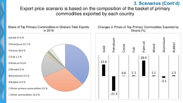 3. Scenarios (Cont'd) Export price scenario is based on the composition of the basket of primary commodities exported by e...