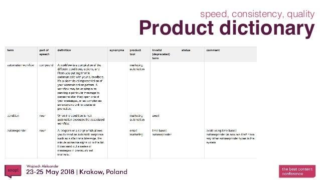 Wojciech Aleksander Product dictionary speed, consistency, quality