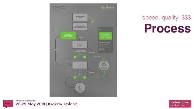 Wojciech Aleksander Process speed, quality, $$$