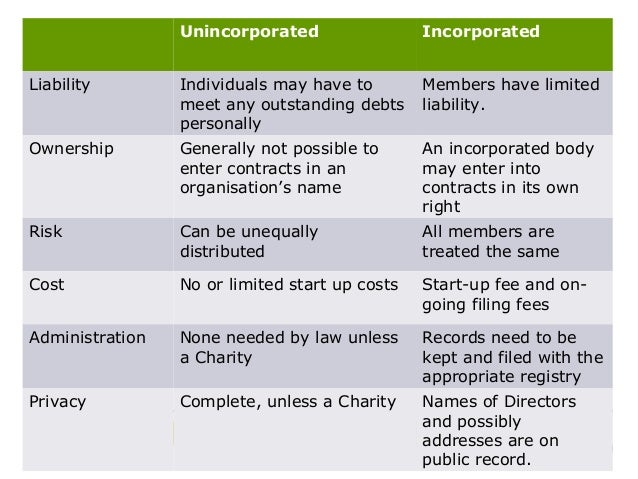 Unincorporated associations