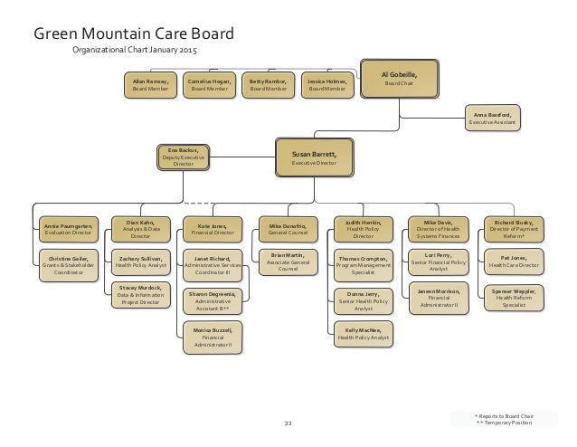 Green Mountain Care Board Fiscal Year 2016 Budget Request