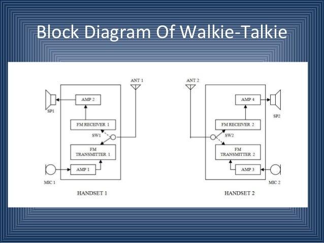 Walkie talkie on walkie talkie radios, walkie talkie classroom, walkie talkie range chart, walkie talkie parts, walkie talkie frequency chart,