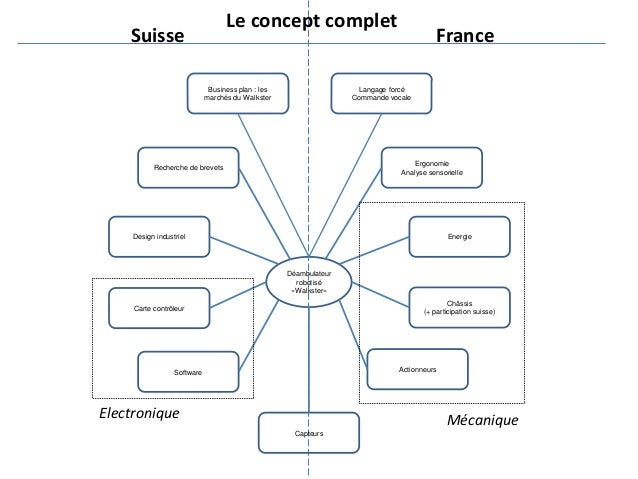 Déambulateur robotisé «Walkster» Suisse France Recherche de brevets Design industriel Energie Châssis (+ participation sui...