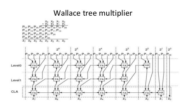 Wallace Tree Multiplier Pptx1