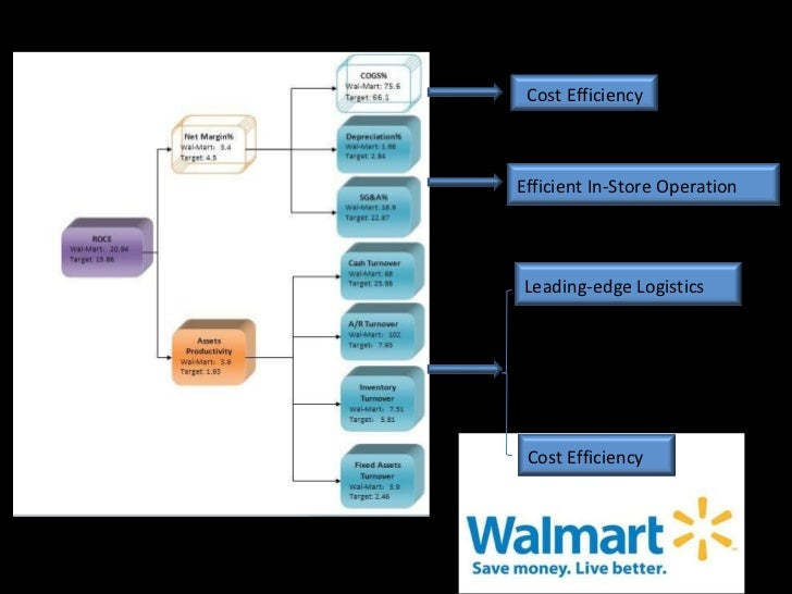 competitive advantage of wal mart Read this essay on walmart - competitive advantage come browse our large digital warehouse of free sample essays get the knowledge you need in order to pass your.