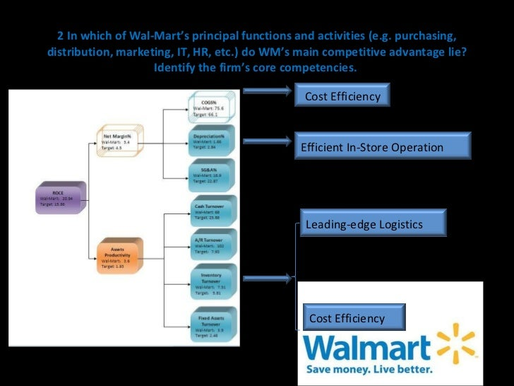 competitive analysis of walmart A walmart store's entrance in shenzhen, china walmart's swot analysis shows that the company must prioritize using its strengths to exploit opportunities in the global retail market.