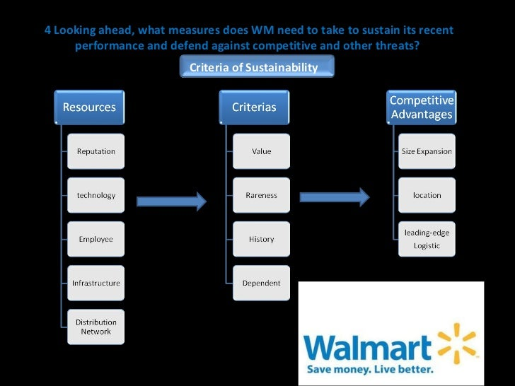 sustainable competitive advantage of walmart Free essay: case 8: sustaining competitive advantage question 1: what are the isolating mechanisms preserving wal-mart's competitive advantage in the us.