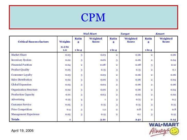 cpm matrix on walmart Competitive profile matrix critical success factors weight rating score rating from mgt 4399 at winston-salem state university.