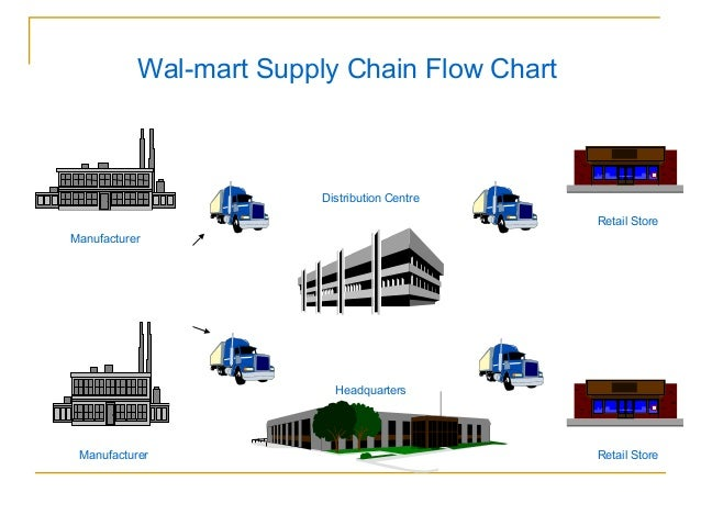 supply chain flow chart