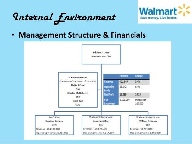 where was wal mart founded what was the business structure when it was started and who started it 48 wal-mart and target: strategic differences they are not as important a component of their business strategy compared to wal-mart item 1.