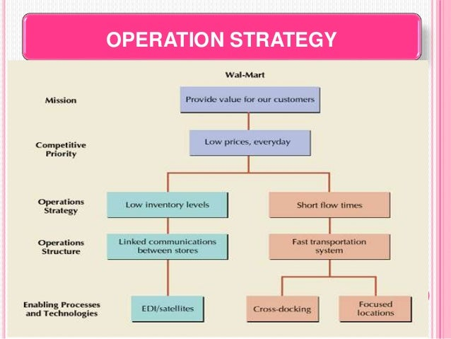 operations and strategies of bell canada enterprises The second collaboration between bell canada and automated logic, the  corporate  added chris lawson, kolostat's general manager of construction  operations  additional energy-saving strategies include demand control  ventilation,.