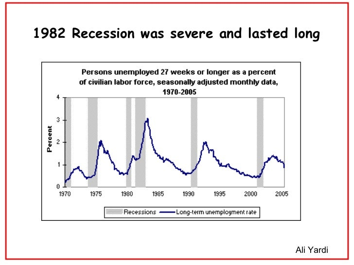 1982 Recession Was Severe And Lasted Long Ali Yardi