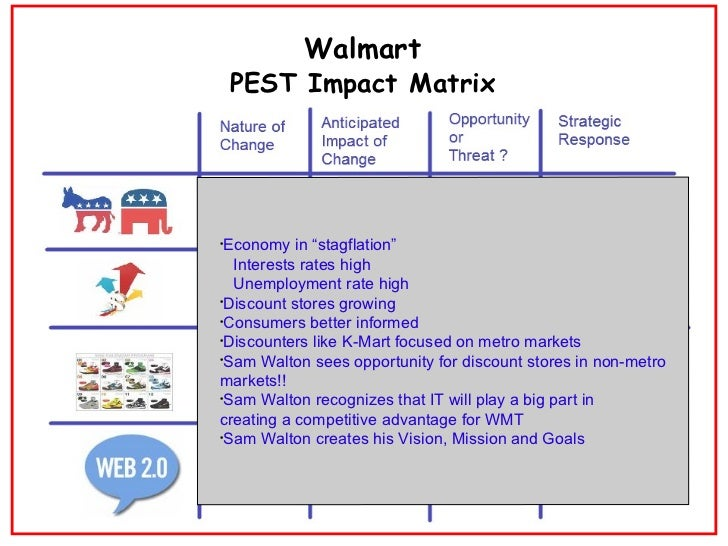 wal mart s competitive advantage essay Free essay: introduction competitive advantage can be defined as a means by which a firm manages to keep making money, add value by providing distinct.