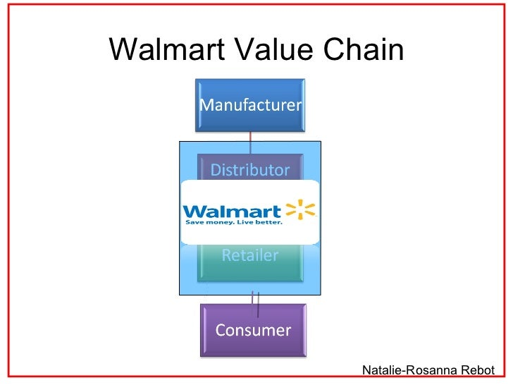 costco value chain case analysis This strategy works well with costco a streamlined supply chain thus eliminating the costs of the middle man such strategy is aligned with costco's main capabilities agile and good customer service (walker 2008) high value products are precisely what it takes to maintain the power in this industry (cascio 2006.