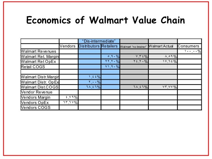 valuing wal mart stock case study